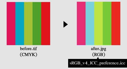 RGB-CMYKカラー変換2