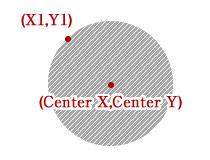 円と座標の関係