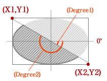 楕円と座標の関係
